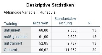 ANOVA Deskriptive Statistik SPSS