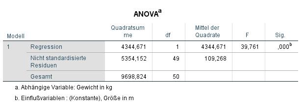 ANOVA einfache lineare Regression SPSS