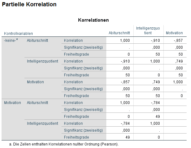 Partielle Korrelation