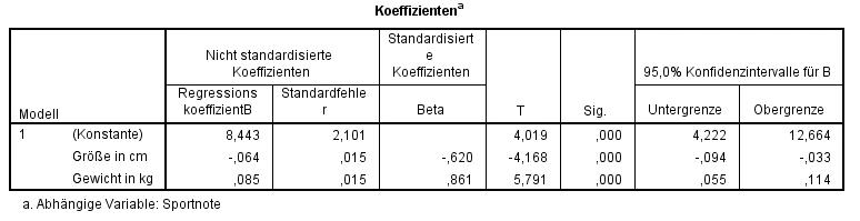Multiple Lineare Regression In Spss Rechnen Und Interpretieren Bjorn Walther