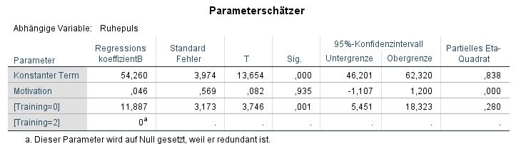 ANCOVA - Parameterschätzer