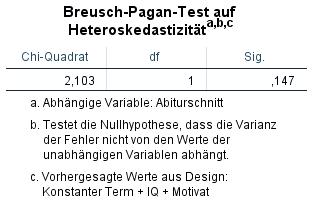 Breusch-Pagan-Test