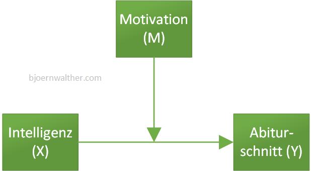 Moderation Beispiel
