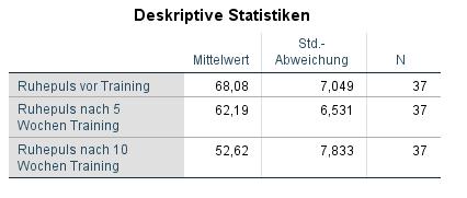 ANOVA mit Messwiederholung deskriptive statistiken