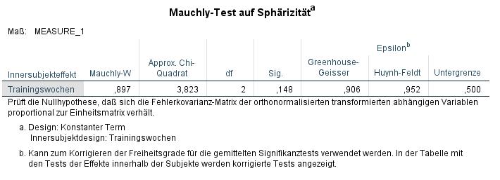 ANOVA mit Messwiederholung Mauchly Test