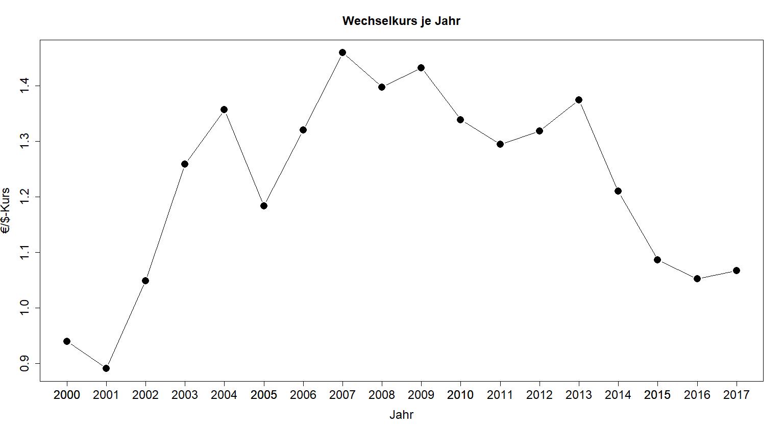 Einfaches Liniendiagramm mit Datenpunkten in R