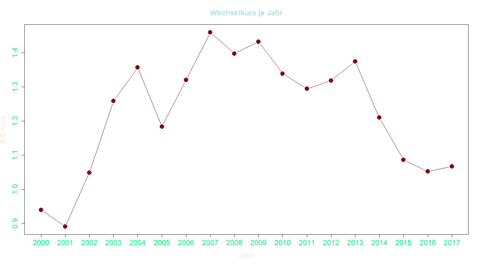 Buntes Liniendiagramm mit Datenpunkten in R