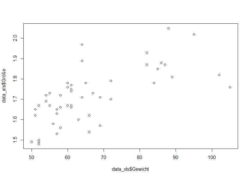 Einfaches Streudiagramm in R