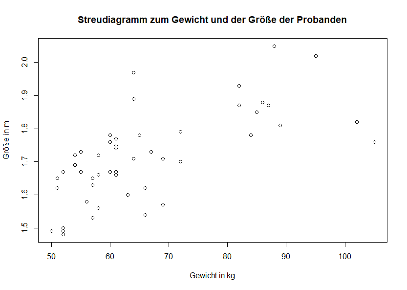 Titel einfaches Streudiagramm R