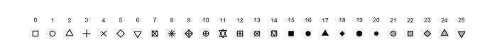 pch Datenpunkte Streudiagramm R