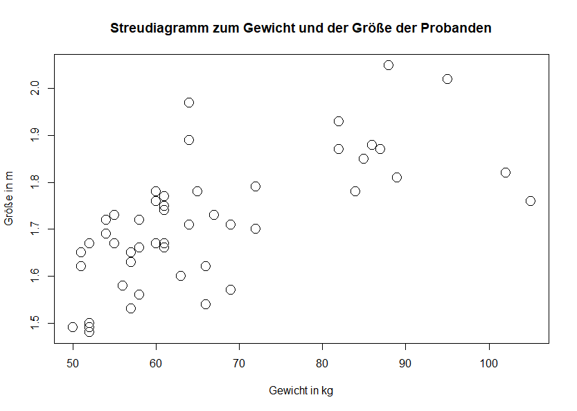 cex Streudiagramm R