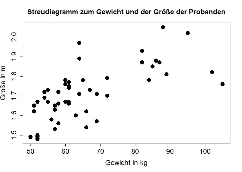 Streudiagramm R
