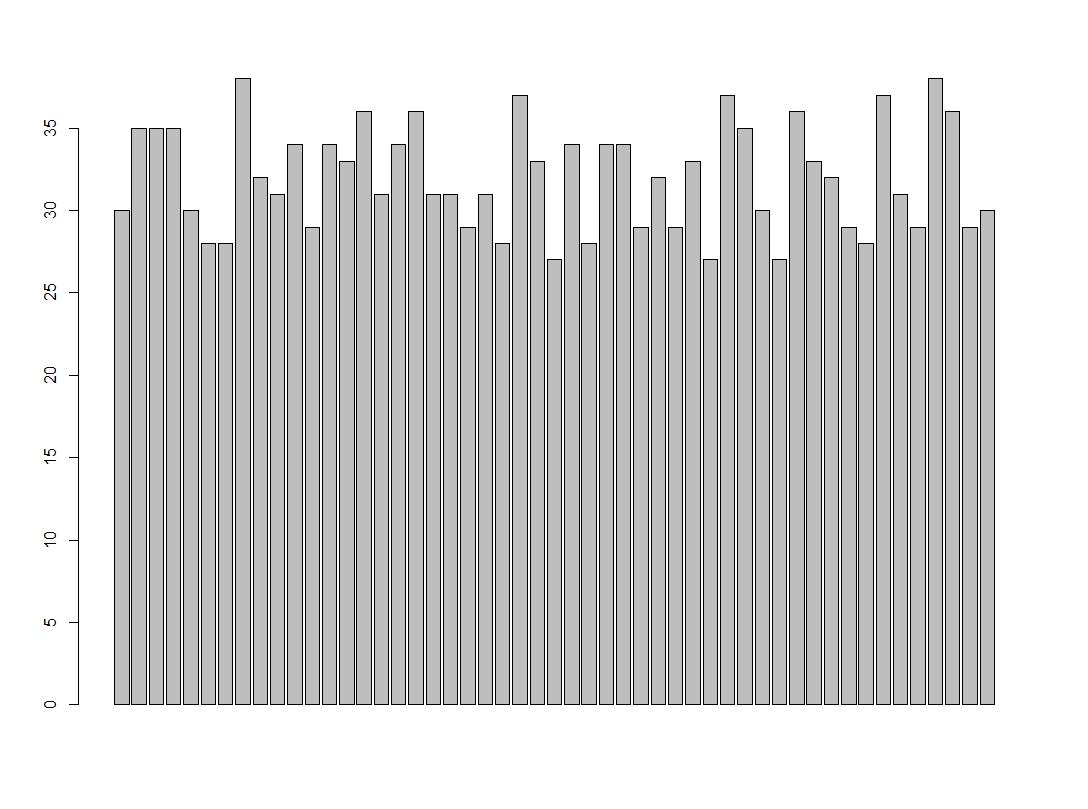 Säulendiagramm in R