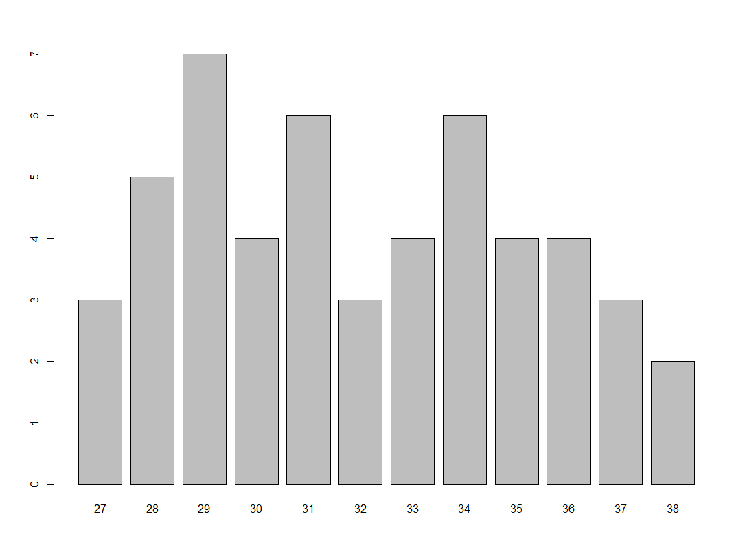Säulendiagramm mit Häufigkeiten in R