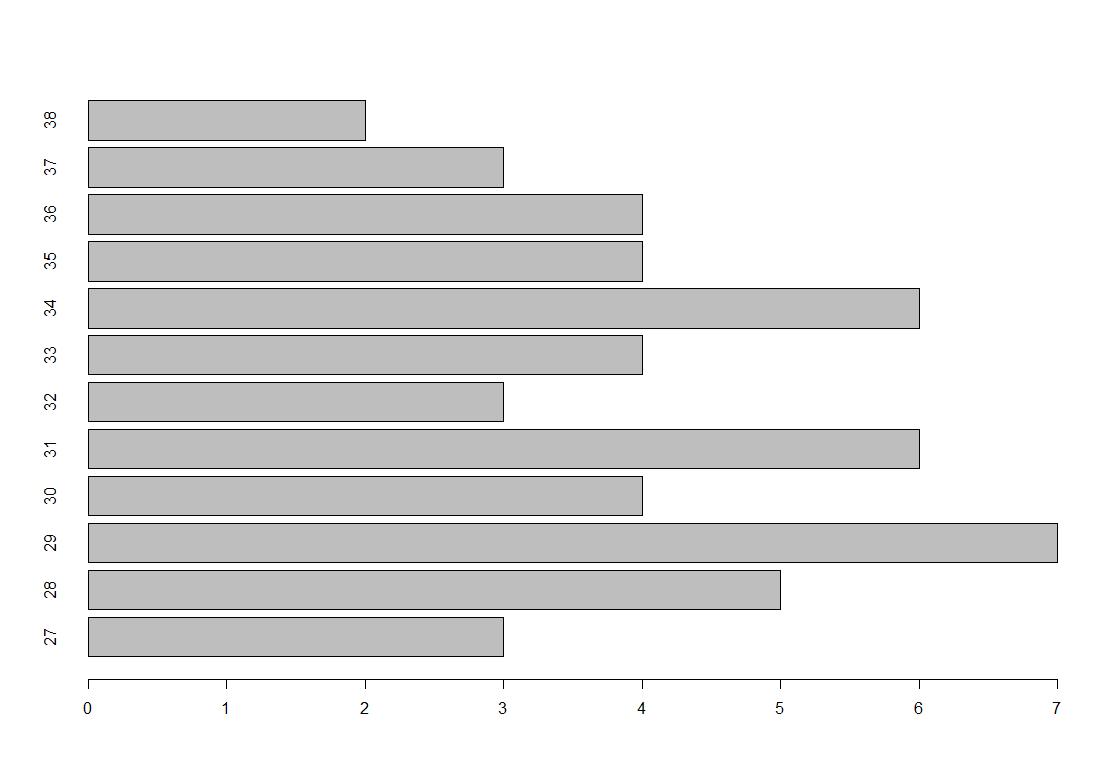 Balkendiagramm R