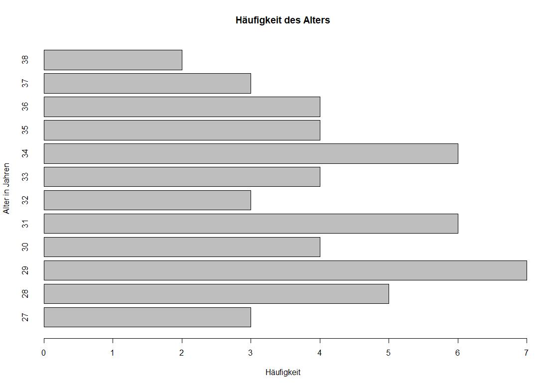 Balkendiagramm in R
