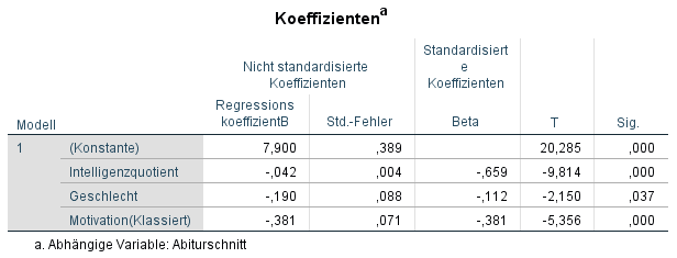regression koeffizienten binäre variable