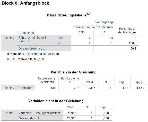 binär logistische regression