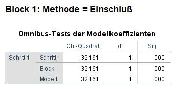 binär logistische regression omnibus test