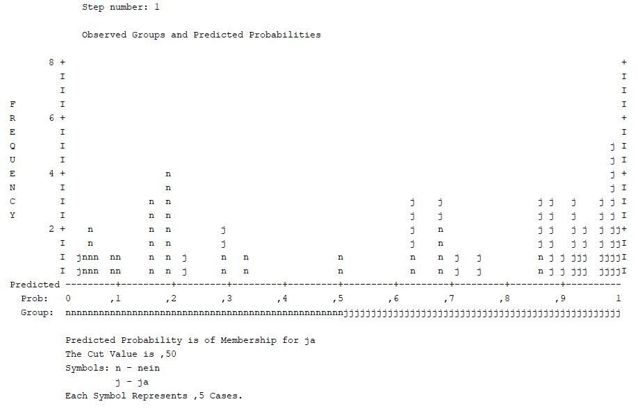 klassifikationsdiagramm binär logistische regression
