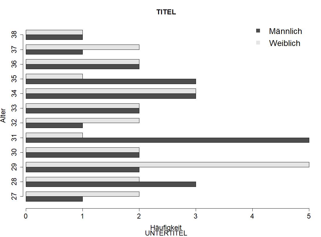 Gruppiertes Balkendiagramm
