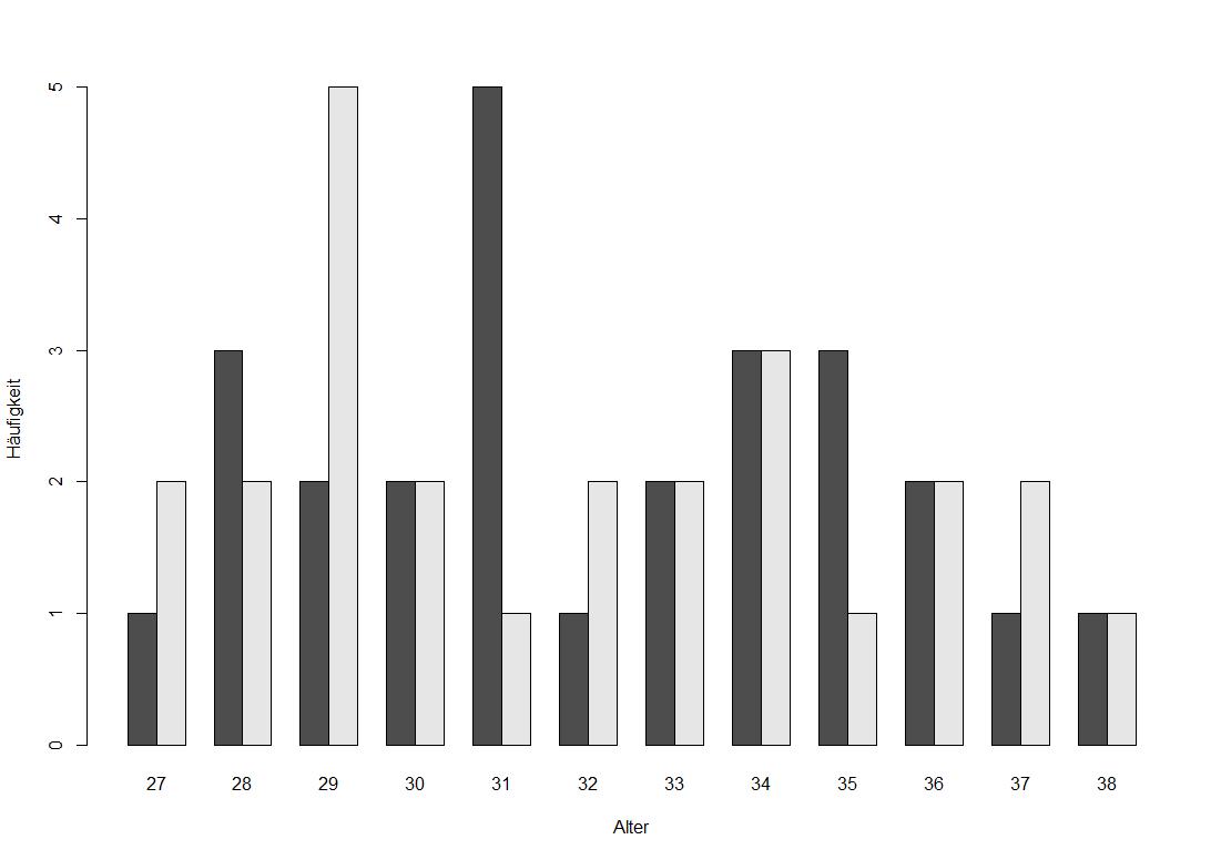 Säulendiagramm für Gruppen