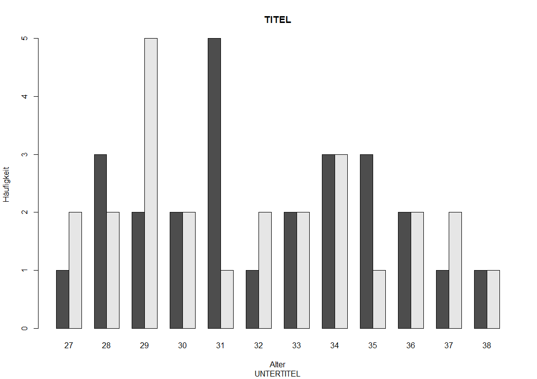 Säulendiagramm für Gruppen in R