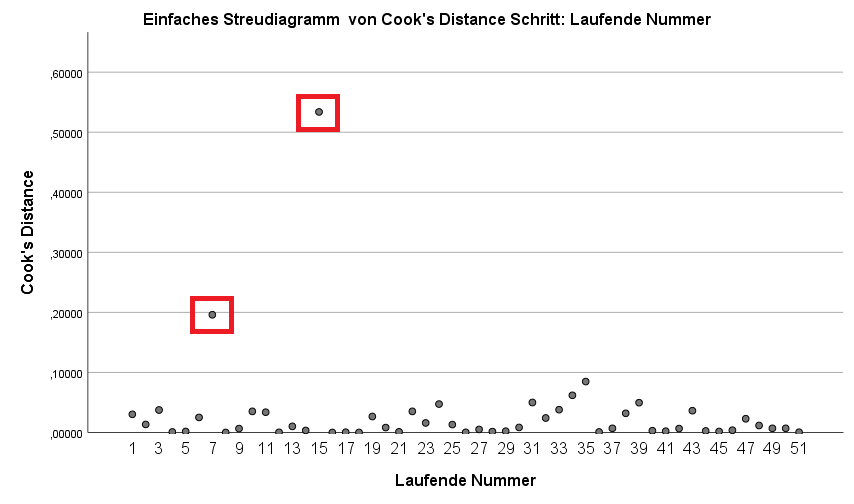 Streudiagramm Cook Distanz SPSS