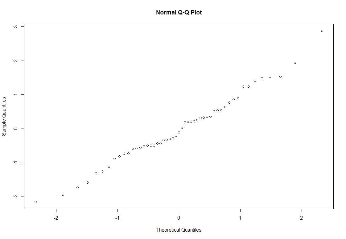 qq-diagramm residuen