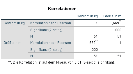 Pearson Korrelation SPSS