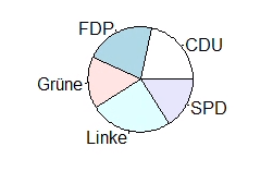 Kreisdiagramm R