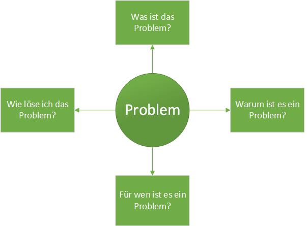 Problemlösung empirische Studie