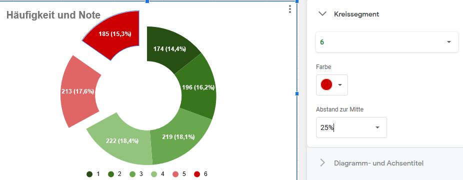Google Tabellen Kreisdiagramm Kreisexplosion