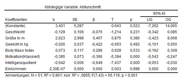 Ergebnistabelle Regression