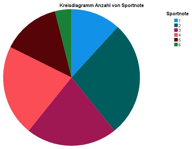 Kreisdiagramm SPSS