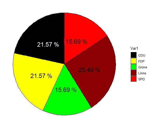 Kreisdiagramm ggplot R